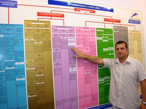 Организующая схема в